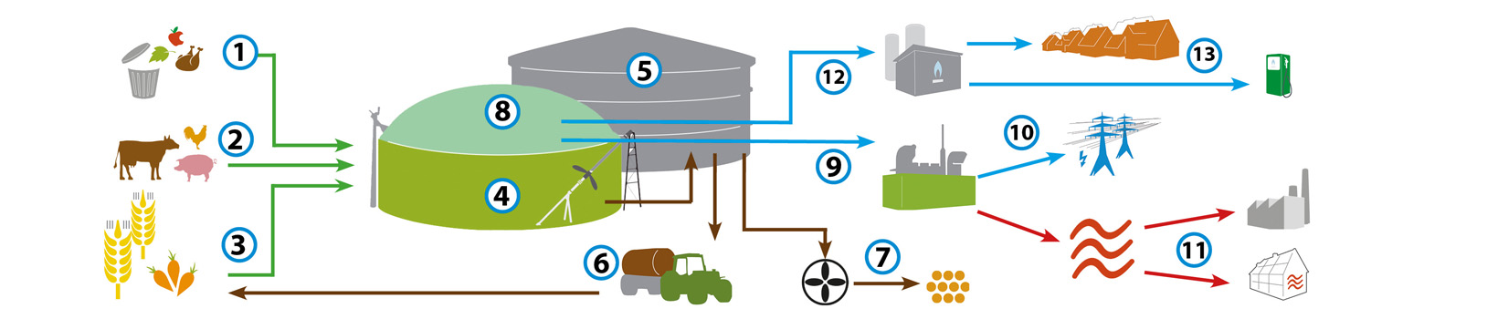 how does a biogas plant work   u2013 weltec biopower